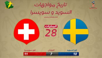 عيش المونديال  هجوم السويد يكتسح لاناتي رغم الافضلية التاريخية لسويسرا