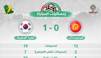 كأس آسيا| إحصائيات.. تفوق هجومي لكوريا الجنوبية على قيرغيزستان
