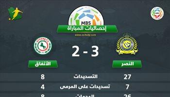 """إحصائيات المباراة.. اكتساح نصراوي يتزين بالفوز """"المثير"""" على الاتفاق"""