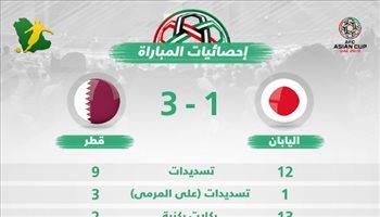 """إحصائيات.. دفاع قطر يحبط تسديدات اليابان """"الغزيرة"""""""