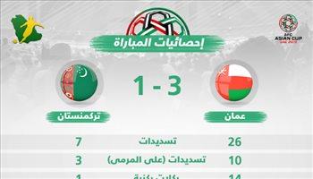 كأس آسيا| إحصائيات.. شراسة عمانية في ليلة التأهل التاريخية
