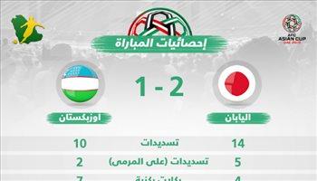 كأس آسيا| إحصائيات.. أوزبكستان تقدم آداء هجوميا جيدا أمام اليابان