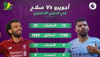 الدوري الإنجليزي  محمد صلاح يتفوق على أجويرو قبل موقعة الاتحاد