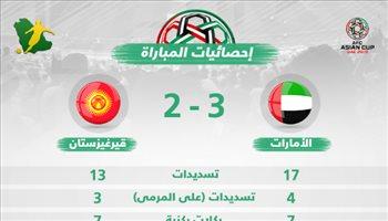 """أرقام """"متوسطة"""" في ليلة تأهل الإمارات للدور ربع النهائي بكأس آسيا"""