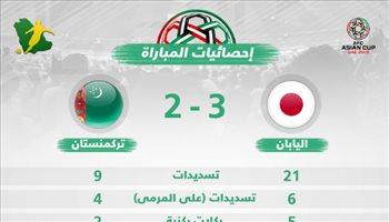 كأس آسيا  إحصائيات .. اليابان تنجو من فخ تركمنستان