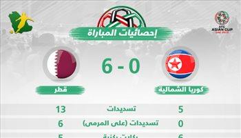 كأس آسيا| إحصائيات.. حارس كوريا الشمالية ينهار أمام قطر