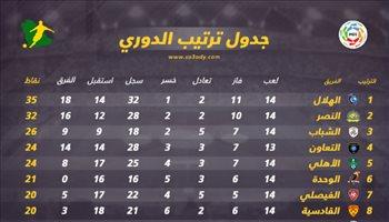 دوري المحترفين| الهلال والنصر في صراع الصدارة مع نهاية الجولة 14