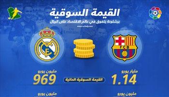 الكلاسيكو  برشلونة يتفوق على ريال مدريد في عالم الاقتصاد