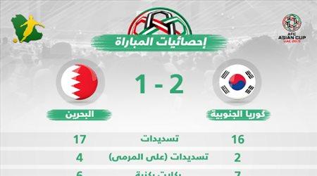 """بالأرقام.. البحرين """"أرعبت"""" كوريا الجنوبية قبل الخسارة في كأس آسيا"""