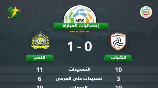 إحصائيات المباراة.. النصر يعرف الوصول إلى المرمى أكثر من الشباب