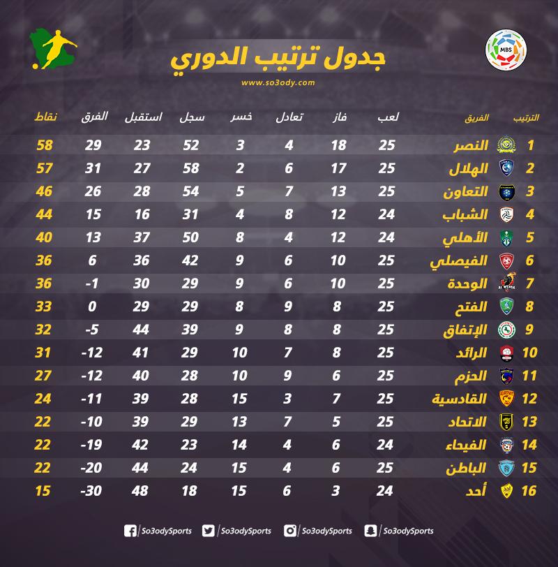 ترتيب دوري كأس الأمير محمد بن سلمان للمحترفين بعد الديربي