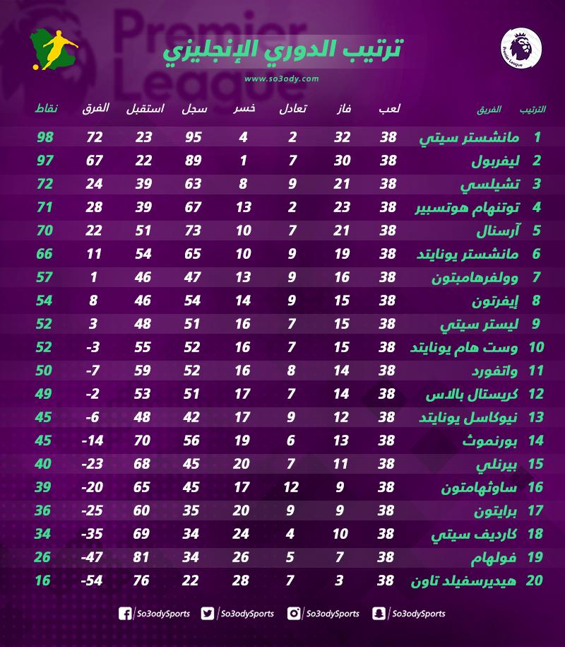 تشيلسي وتوتنهام إلى أبطال أوروبا 2020 وارسنال خامس الدوري الإنجليزي سعودى سبورت