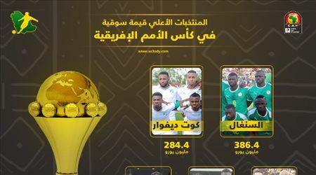 أمم إفريقيا| القيمة السوقية.. صلاح ينقذ مصر واختفاء فرق محترفي السعودية