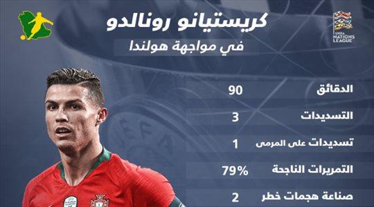 بالأرقام.. أداء فني متميز لرونالدو يحقق للبرتغال دوري الأمم الأوروبية