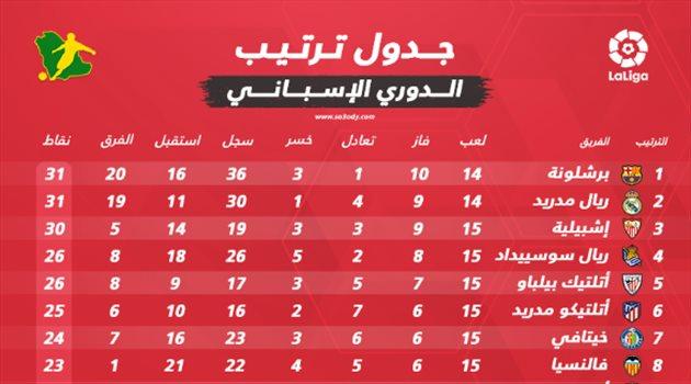 جدول ترتيب الدوري الإسباني بعد نهاية الجولة الخامسة عشر.. برشلونة وريال مدريد على القمة   سعودى سبورت