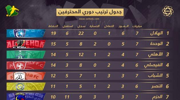 جدول ترتيب دوري المحترفين بعد الجولة السابعة.. ثنائي جديد يهدد عرش الهلال   سعودى سبورت