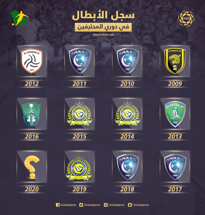سجل ابطال الدوري السعودي 2019