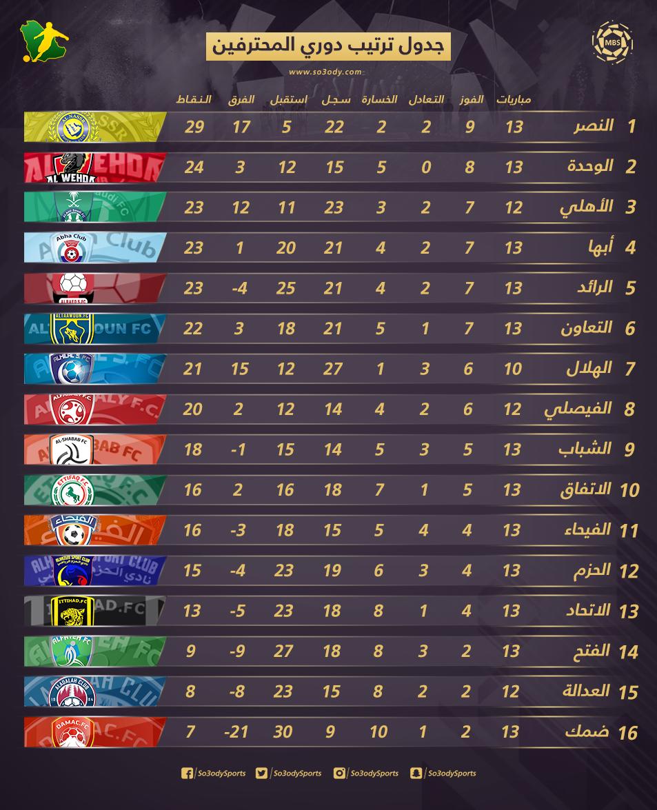 جدول ترتيب دوري المحترفين بعد الجولة 13 النصر ينفرد بالصدارة