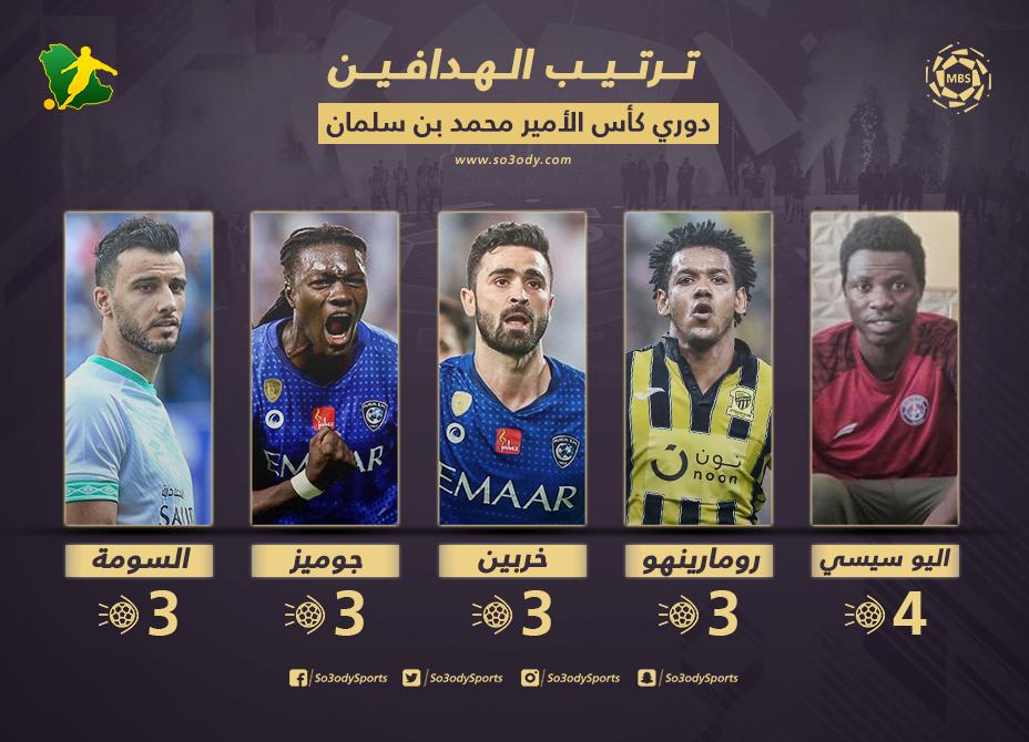جدول ترتيب هدافي دوري المحترفين بعد الجولة الرابعة سيسيه العدالة في الصدارة سعودى سبورت