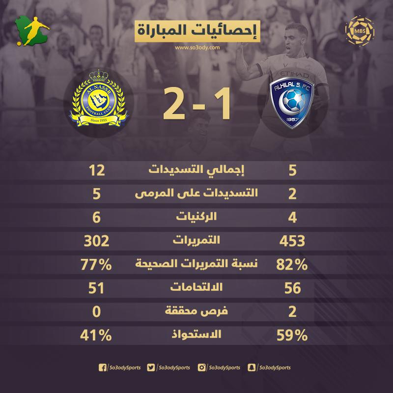 إحصائيات الديربي فاعلية النصر تكسب استحواذ الهلال سعودى سبورت