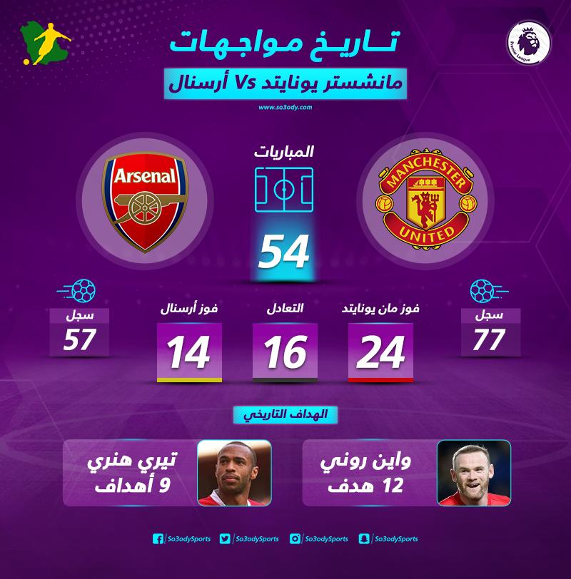 بالأرقام مانشستر يونايتد عنوان التفوق أمام أرسنال وهنري المدفع الصامد سعودى سبورت
