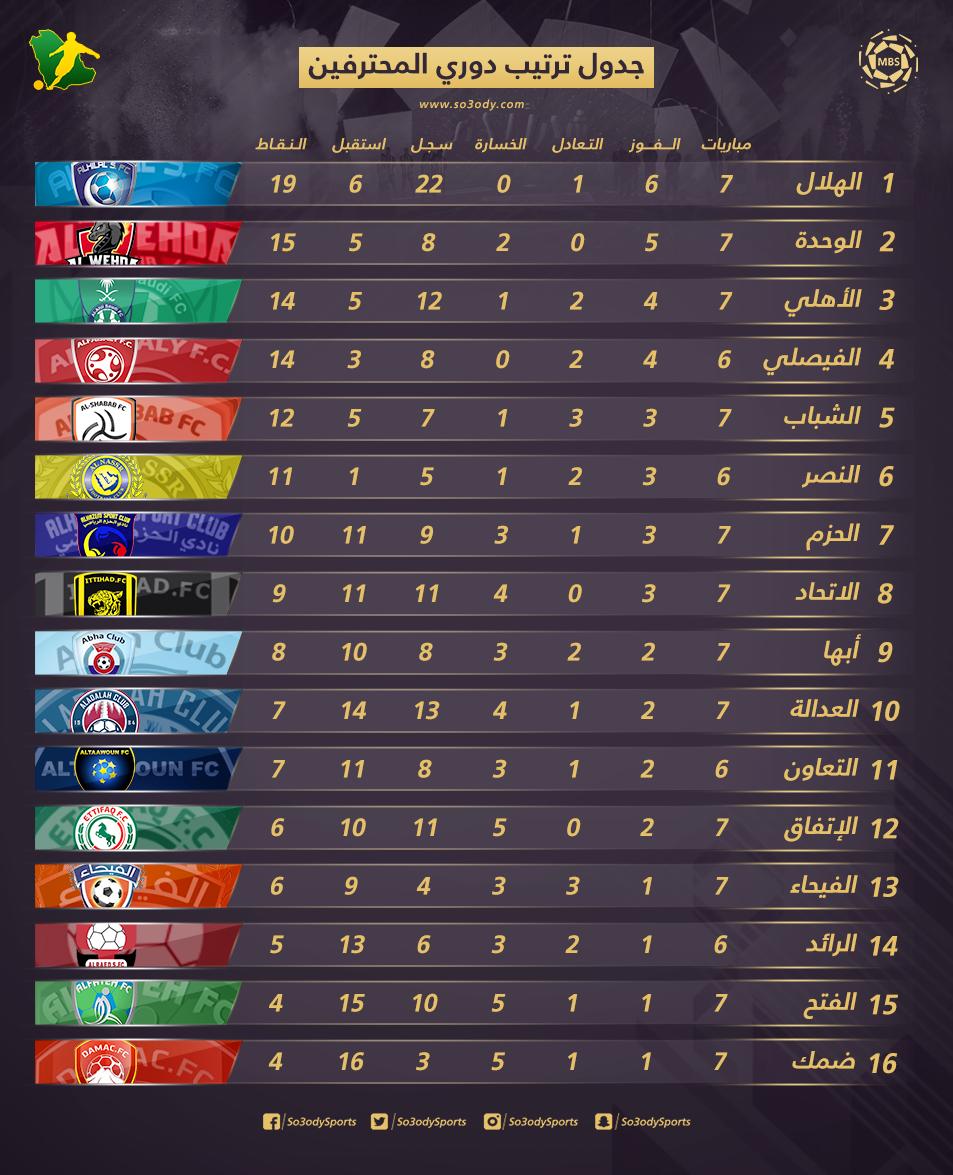 جدول ترتيب دوري المحترفين بعد الجولة السابعة ثنائي جديد