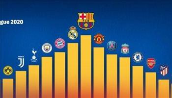 برشلونة يتصدر الدوري المالي متفوقا على ريال مدريد..وتراجع مخيف لمانشستر يونايتد