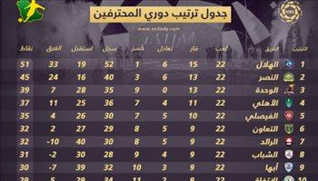 """ترتيب دوري المحترفين بعد الجولة """"22"""".. النصر يستغل تعثر الهلال والاتحاد مهدد بالهبوط"""