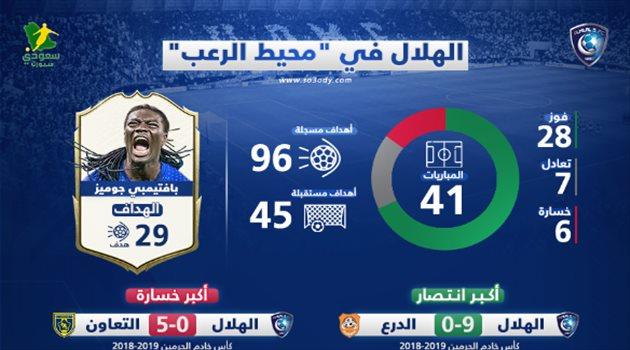 الهلال يتخلص من لعنة محيط الرعب فشل أمام النصر وتلقى أكبر خسارة في القرن سعودى سبورت