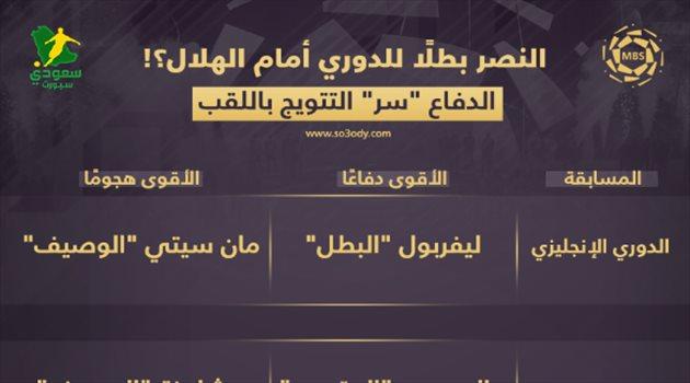 النصر يدمر الهلال  على طريقة الريال وليفربول .. مؤشر عالمي مثير   سعودى سبورت