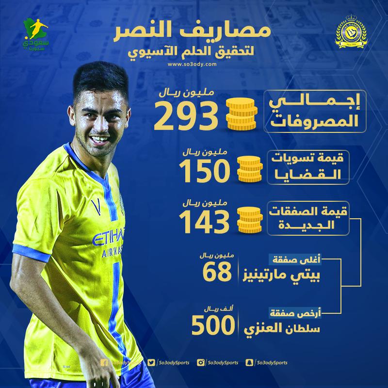 جنون النصر ربع مليار ريال لـ تجريد الهلال من لقبه الآسيوي سعودى سبورت