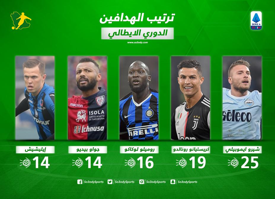جدول ترتيب هدافي الدوري الإيطالي بعد الجولة 22 إيموبيلي يحلق