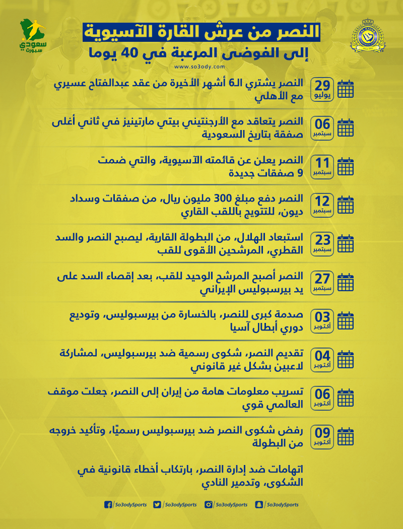 النصر من عرش القارة الآسيوية إلى الفوضى المرعبة في 40 يوما فقط سعودى سبورت