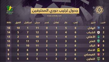 """ترتيب الدوري بعد الجولة 6  الهلال ينتزع الصدارة من الشباب.. والنصر في """"مثلث الهبوط"""""""