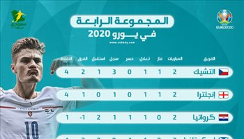 يورو 2020| ترتيب المجموعة الرابعة بعد الجولة الثانية.. التشيك أفضل من إنجلترا