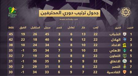 ترتيب الدوري بعد الجولة 22| الهلال يقلص الفارق مع الشباب والأهلي يواصل السقوط