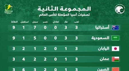ترتيب مجموعة السعودية في تصفيات المونديال| الأخضر يتقاسم الصدارة مع أستراليا وفيتنام بدون نقاط