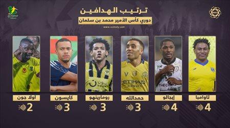 ترتيب الهدافين في الدوري بعد الجولة 4  صدارة أفريقية.. ونجم الاتحاد يعادل حمد الله