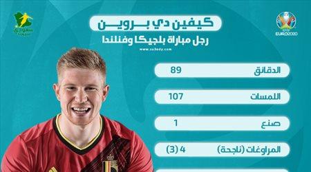 يورو 2020  أرقام ذهبية.. الساحر دي بروين رجل مباراة بلجيكا وفنلندا