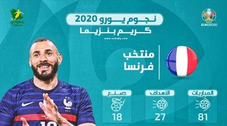 """نجوم يورو 2020.. كريم بنزيما يعود إلى فرنسا بـ""""3 وقائع تاريخية"""""""