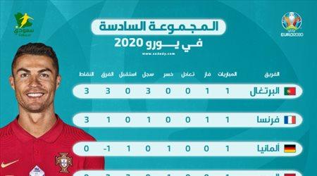 يورو 2020  ترتيب المجموعة السادسة بعد الجولة الأولى.. البرتغال تنفرد بالصدارة