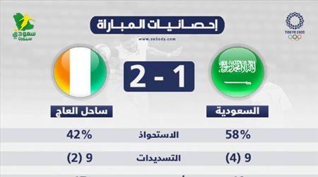 الإحصائيات تنصف السعودية أمام ساحل العاج.. الاستحواذ لنجوم الأخضر والفوز للأفيال