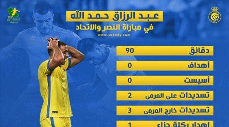 """ليس ركلة الجزاء فقط.. حمد الله يحبط جماهير النصر بـ""""أرقام كارثية"""" أمام الاتحاد"""