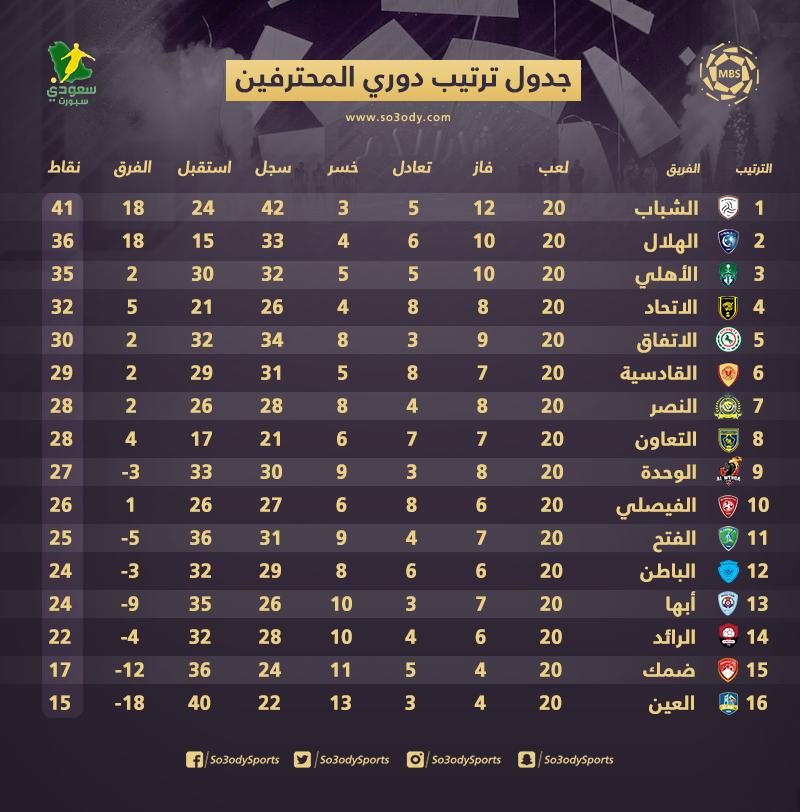 جدول الدوري السعودي