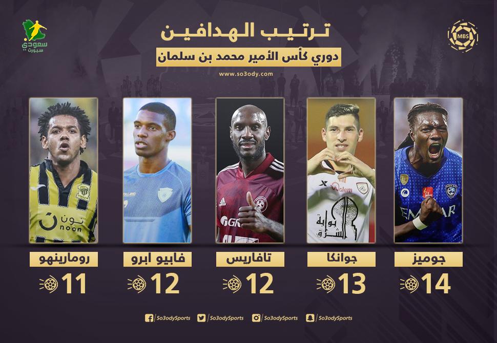جدول ترتيب الهدافين الدوري السعودي